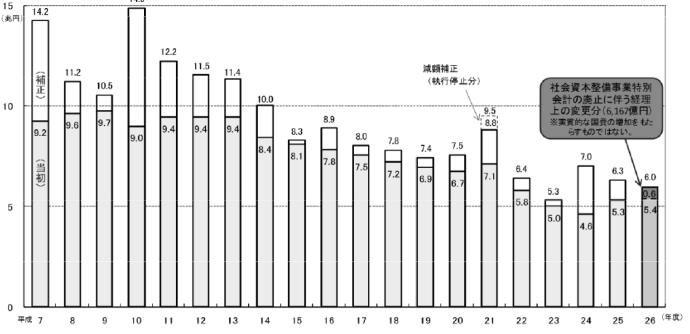 """""""アベノミクス""""新種の焼き畑農法を決算する2 企業・営業の部 自助努力が消えてなくなったメタボリック日本経済 %e9%87%91%e8%9e%8d%e3%83%bb%e5%b8%82%e6%b3%81 economy %e7%a4%be%e4%bc%9a%e4%bf%9d%e9%9a%9c%e3%83%bb%e5%b9%b4%e9%87%91%e8%a9%90%e6%ac%ba saigai %e6%94%bf%e7%ad%96%e3%83%bb%e7%9c%81%e5%ba%81 %e6%94%bf%e6%b2%bb%e7%99%92%e7%9d%80%e3%83%bb%e6%b1%9a%e8%81%b7 politics %e5%85%ac%e5%8b%99%e5%93%a1%e7%8a%af%e7%bd%aa yakunin %e4%bc%81%e6%a5%ad%e4%b8%8d%e7%a5%a5%e4%ba%8b %e3%83%a2%e3%83%a9%e3%83%ab%e3%83%8f%e3%82%b6%e3%83%bc%e3%83%89 %e3%82%a2%e3%83%99%e3%83%8e%e3%83%9f%e3%82%af%e3%82%b9%e3%81%ae%e4%bb%95%e7%b5%84%e3%81%bf"""