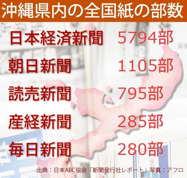 沖縄で全国紙が売れないのは訃報欄の差 このウソホント? 根っから沖縄県民を馬鹿にしている東京都民 %e6%b6%88%e8%b2%bb %e6%b2%96%e7%b8%84 %e6%94%bf%e7%ad%96%e3%83%bb%e7%9c%81%e5%ba%81 %e5%9c%b0%e6%96%b9%e3%83%bb%e7%94%b0%e8%88%8e netouyo %e6%b0%91%e6%97%8f%e5%95%8f%e9%a1%8c health economy