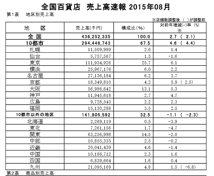 日本国債、また格下げ 成長の期待永遠の0に 次のトレンドは円安株安 %e9%87%91%e8%9e%8d%e3%83%bb%e5%b8%82%e6%b3%81 economy %e6%b6%88%e8%b2%bb %e6%94%bf%e7%ad%96%e3%83%bb%e7%9c%81%e5%ba%81 international