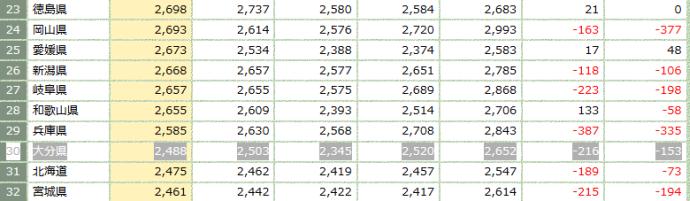 ナマポ=パチンコってマジなん? 別府市の「巡回」から本当の税金の無駄遣いを検証する %e8%b2%a7%e5%9b%b0 economy %e7%b5%8c%e5%96%b6 seiho health %e6%b6%88%e8%b2%bb yakunin netouyo %e3%83%8d%e3%83%83%e3%83%88%e3%83%88%e3%83%a9%e3%83%96%e3%83%ab%e3%83%bb%e7%82%8e%e4%b8%8a %e3%82%bd%e3%83%bc%e3%82%b7%e3%83%a3%e3%83%ab%e3%82%af%e3%83%ac%e3%83%bc%e3%83%9e%e3%83%bc