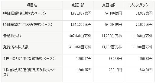 ドル高始まる 泥船化する東京証券取引、アベノミクスを連呼するポジティブな支持者達 %e9%87%91%e8%9e%8d%e3%83%bb%e5%b8%82%e6%b3%81 economy international %e3%82%a2%e3%83%99%e3%83%8e%e3%83%9f%e3%82%af%e3%82%b9%e3%81%ae%e4%bb%95%e7%b5%84%e3%81%bf