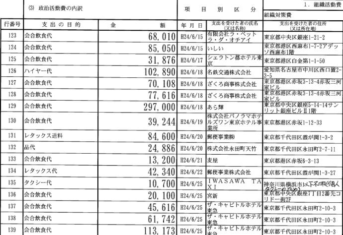 産経新聞が山尾志桜里議員のスキャンダル捏造 地球5周疑惑、安倍ちゃんは13周していたと判明 houdouhigai netouyo