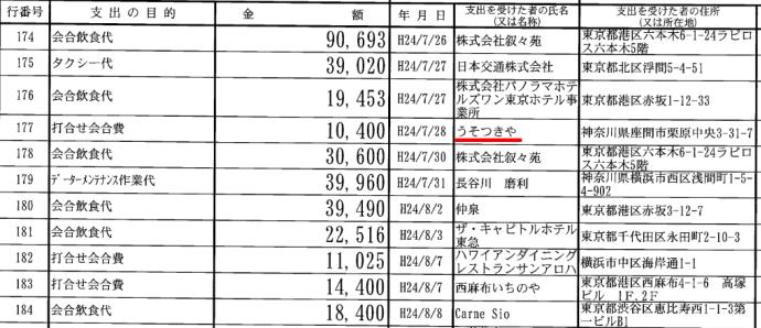 ホモウヨがコーヒー代ブーメラン発射 甘利元大臣、豆腐45万円どか食い・ワインがぶ飲み106万・弁当一回20万 politics houdouhigai %e3%83%8d%e3%83%88%e3%82%a6%e3%83%a8%e8%ad%b0%e5%93%a1 netouyo