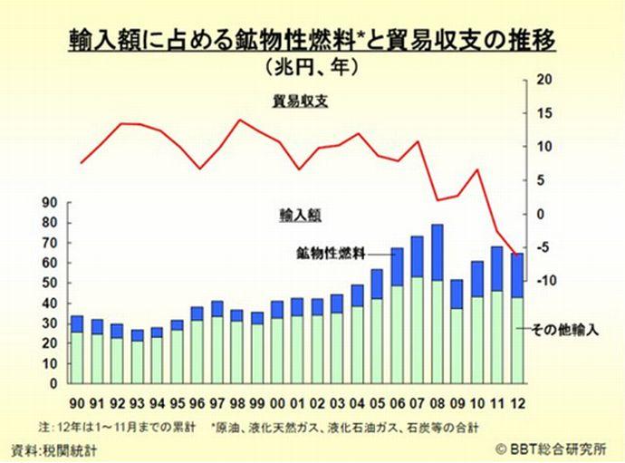 """「再稼働なければ日本の未来ない、中小企業がつぶれる」アベノミクス第四の矢""""大嘘""""石破幹事長が発射! economy health %e6%97%a5%e6%9c%ac%e3%81%ae%e9%87%8c%e5%b1%b1 %e6%94%bf%e7%ad%96%e3%83%bb%e7%9c%81%e5%ba%81 politics %e5%85%ac%e5%8b%99%e5%93%a1%e7%8a%af%e7%bd%aa yakunin %e3%83%a2%e3%83%a9%e3%83%ab%e3%83%8f%e3%82%b6%e3%83%bc%e3%83%89 netouyo"""