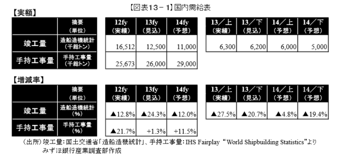 アベノミクスでトリモロされる造船企業 円安で材料費高騰 三菱重工客船事業計画、巨額赤字で頓挫 造船事業見直しの可能性 大量の失業者発生か? %e9%87%91%e8%9e%8d%e3%83%bb%e5%b8%82%e6%b3%81 economy %e7%b5%8c%e5%96%b6 ajia %e6%94%bf%e7%ad%96%e3%83%bb%e7%9c%81%e5%ba%81 international