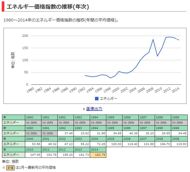 デフレとアベノミクスの虚構 実は一回もデフレに陥ってない日本経済 価格と価値の違い、商売が理解できない化石政治家が日本の癌だった現実 %e9%87%91%e8%9e%8d%e3%83%bb%e5%b8%82%e6%b3%81 %e8%a3%bd%e5%93%81 %e7%b5%8c%e5%96%b6 %e6%b6%88%e8%b2%bb %e6%ad%b4%e5%8f%b2 %e6%94%bf%e7%ad%96%e3%83%bb%e7%9c%81%e5%ba%81 %e4%b8%80%e6%ac%a1%e7%94%a3%e6%a5%ad houdouhigai netouyo health international politics economy