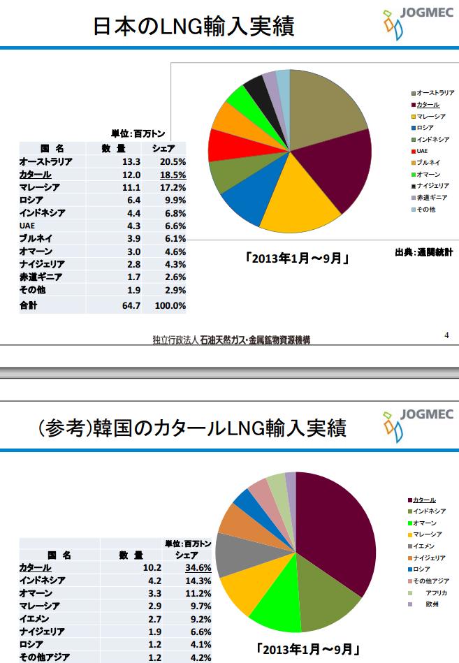 北の白熊、クリミア編入条約に調印西側諸国の対ロシア経済制裁は有効か?窮地に立たされる東亜の燃料安保、ガス輸出国会議第三位のカタールで騒乱煽動 defence %e9%87%91%e8%9e%8d%e3%83%bb%e5%b8%82%e6%b3%81 economy %e7%b5%8c%e5%96%b6 %e6%b6%88%e8%b2%bb politics international tepco %e4%b8%80%e6%ac%a1%e7%94%a3%e6%a5%ad