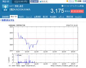 ニュースクリップ@経済2014/07/04角川・ドワンゴ経営統合株主総会で承認大駒はあと一枚 economy economy news
