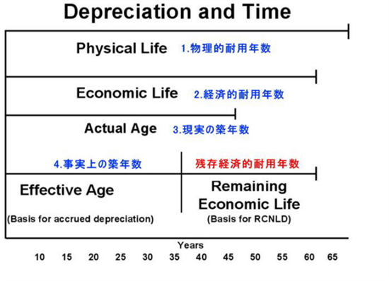 アベノミクス詐欺、第四の矢発動中古住宅の評価手法見直しで「500兆円の富」「1600億円以上の財源」創出?住宅市場トリモロされる日本人 %e8%b2%a7%e5%9b%b0 %e6%97%a5%e6%9c%ac%e3%81%ae%e9%87%8c%e5%b1%b1 %e5%85%ac%e5%8b%99%e5%93%a1%e7%8a%af%e7%bd%aa %e4%bd%8f%e5%b1%85 yakunin health politics economy