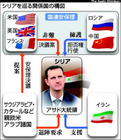 混迷する中東情勢十字軍、再び進撃開始アメリカ VSシリア大義なきミサイル攻撃を計画 defence politics god budah international