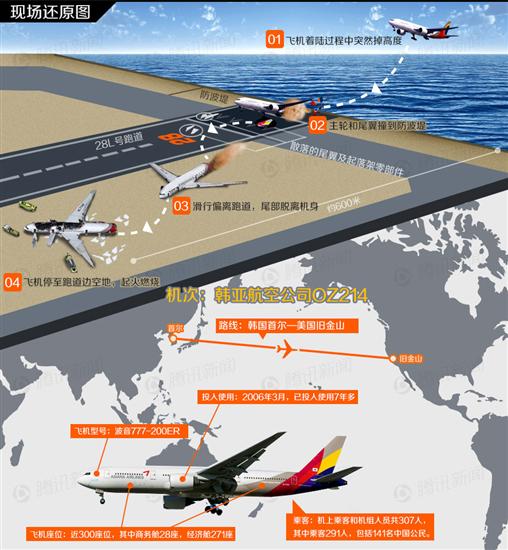 アシアナ事故機の操縦士はB777訓練中、同型機の飛行経験は43時間サンフランシスコ空港着陸失敗 ajia saigai international