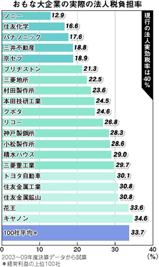 """税収増の本当の特効薬とはなにか?""""消費税を下げて、法人税と所得税を上げれば良い""""徴税手法で変わる日本 %e9%ab%98%e9%bd%a2%e5%8c%96 economy %e7%a4%be%e4%bc%9a%e4%bf%9d%e9%9a%9c%e3%83%bb%e5%b9%b4%e9%87%91%e8%a9%90%e6%ac%ba %e7%9b%b8%e7%b6%9a %e6%b6%88%e8%b2%bb %e6%94%bf%e7%ad%96%e3%83%bb%e7%9c%81%e5%ba%81 politics domestic %e4%bb%8b%e8%ad%b7%e3%83%bb%e5%b9%b4%e9%87%91"""