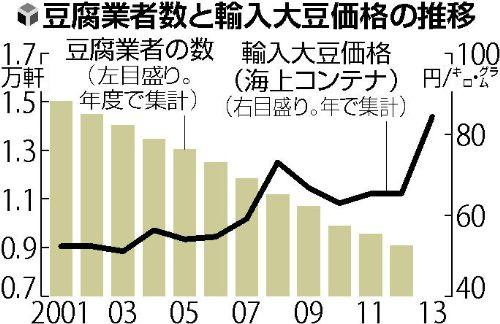 TPPをマジで推進したらどうなるか「365日、丸々働いても利益ない」アベノミクスで輸入インフレ豆腐店、スタグフレーションと消費不況で続々廃業 %e9%a3%9f%e3%83%bb%e5%97%9c%e5%a5%bd%e5%93%81 %e7%b5%8c%e5%96%b6 %e6%b6%88%e8%b2%bb %e6%94%bf%e7%ad%96%e3%83%bb%e7%9c%81%e5%ba%81 tpp soho%e3%83%bb%e8%87%aa%e5%96%b6 domestic health politics economy