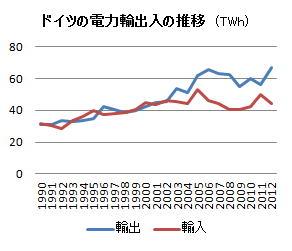 アベノミクス炸裂www小泉元首相の原発ゼロ主張「支持」60% tepco domestic politics
